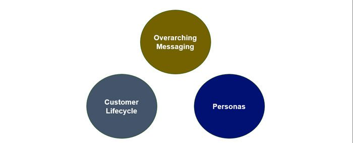 Internet Marketing 101: Messaging, Life Cycle, Personas
