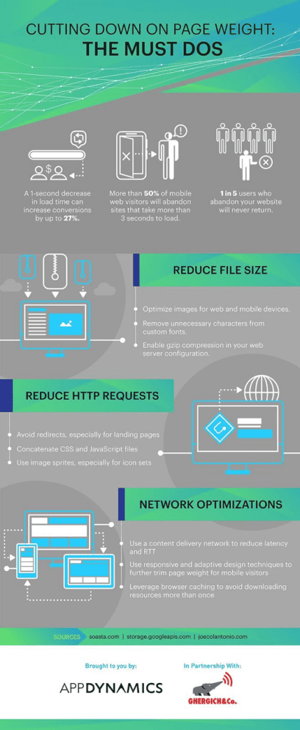 Infographic - Cut Page Weight to Speed Load Times