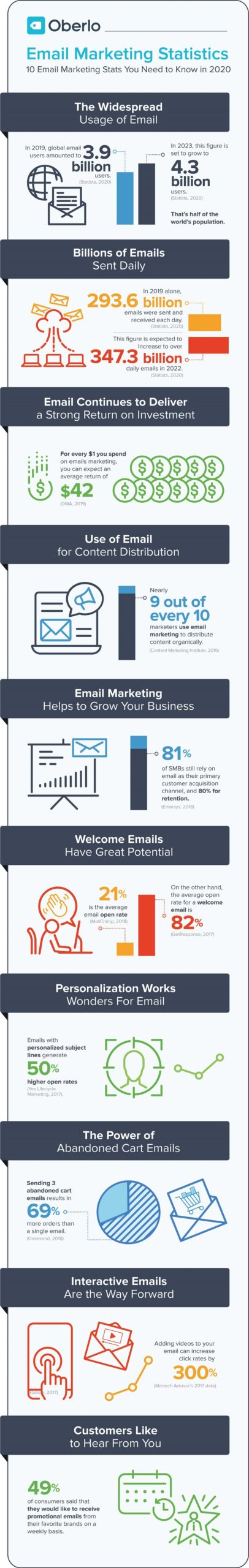 Do not forget email marketing - INFOGRAPHIC