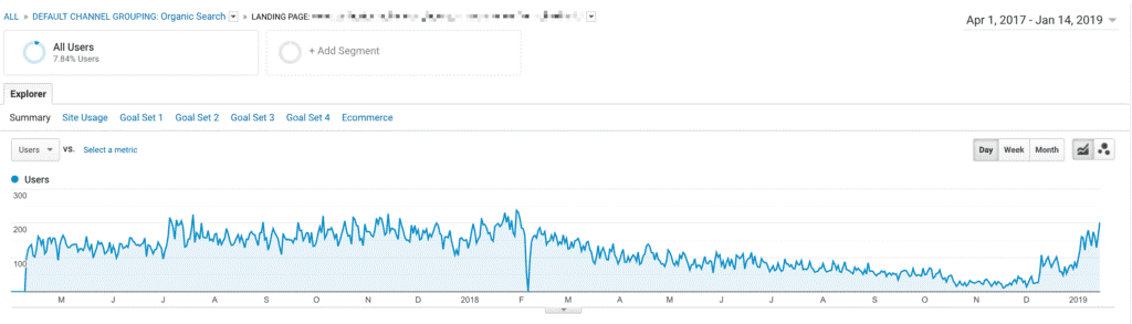 Example of traffic rebound for fading old content by applying freshness update - Google Analytics