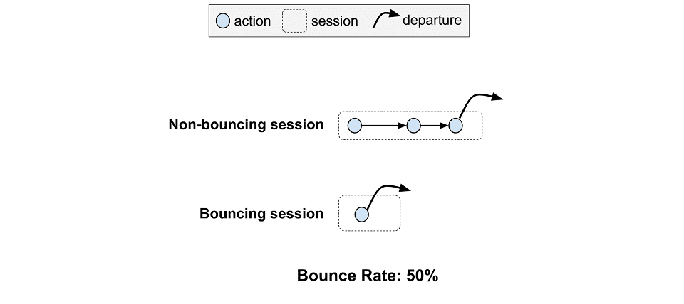 How to diagnose and reduce the bounce rate on your blog