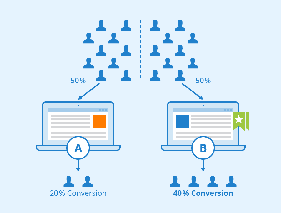 A/B and Multivariate Testing for SEO