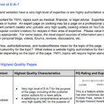 Screenshot of Google's E-A-T Expertise Authority Trustworthiness section from Google Search Guidelines
